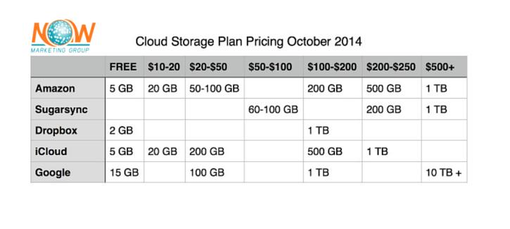 Cloud_storage_plan_comparison_chart-1