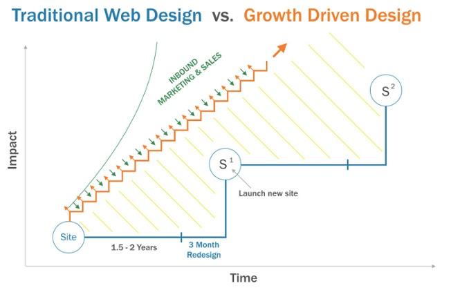 traditional-vs-GrowthDrivenDesign