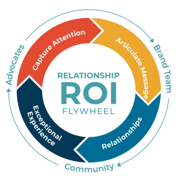Relationship RIO & CARE Flywheel-WEB-01
