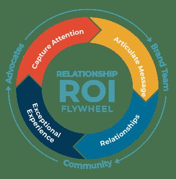 Relationship RIO & CARE Flywheel-WEB-01